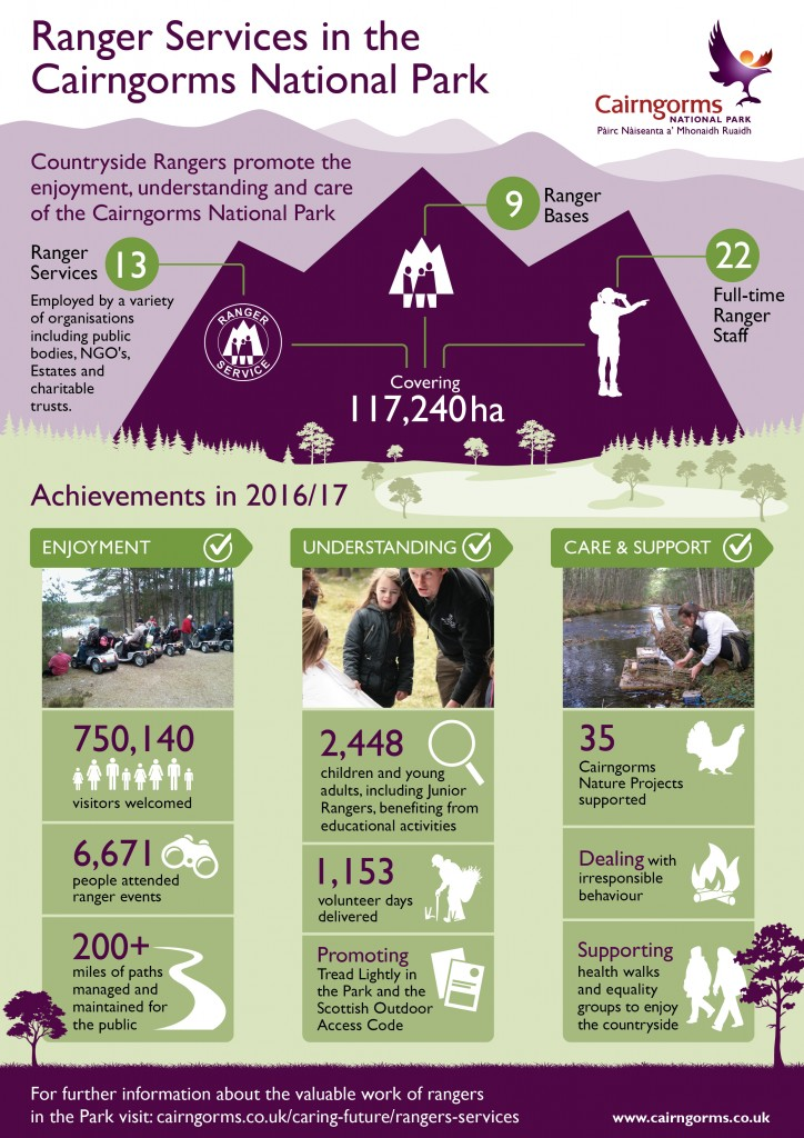 Ranger Services in the Cairngorms National Park Infographic 2018