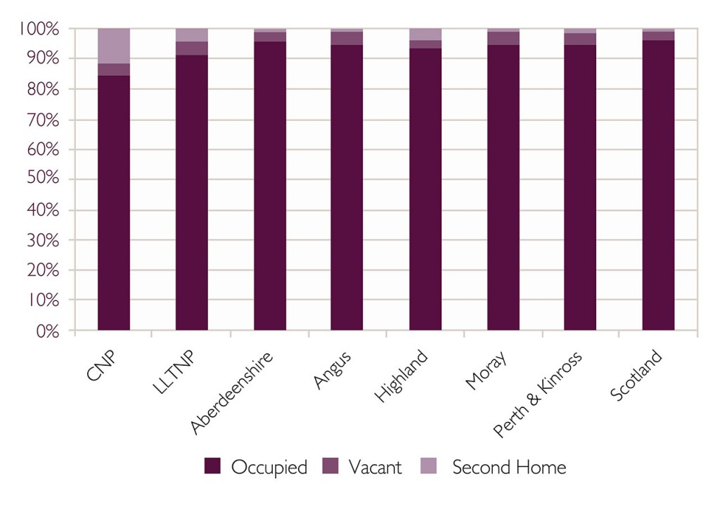 Graph showing dwelling occupancy types