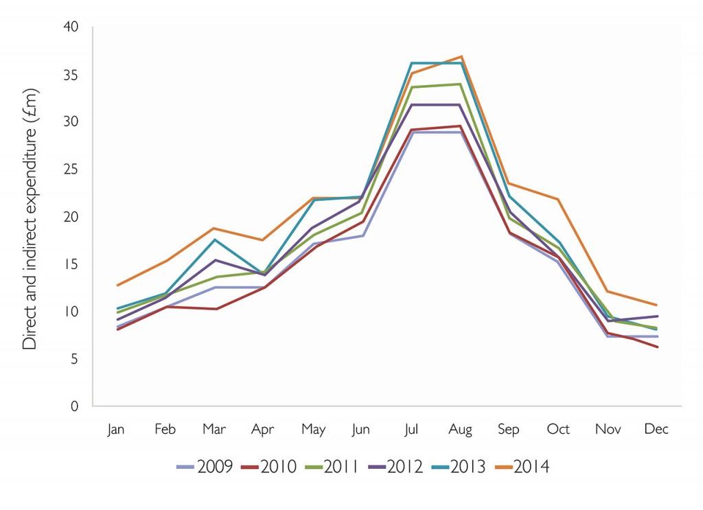 Graph showing Economic Impact of Tourism
