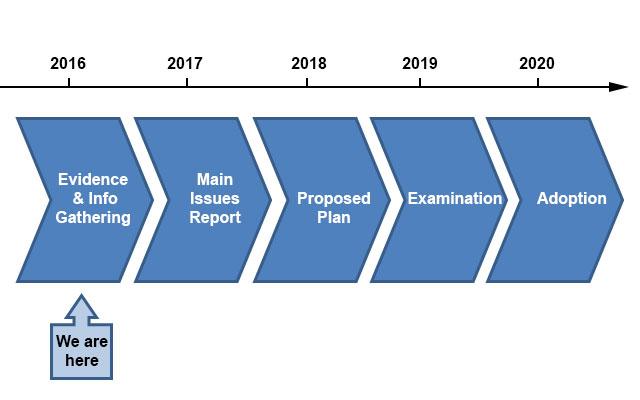 LDP 2020 diagram