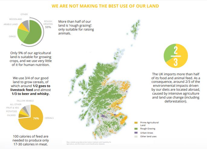 Making Better use of our land resource in Scotland.Source: Nourish Scotland, Food Atlas 2018 - 2030