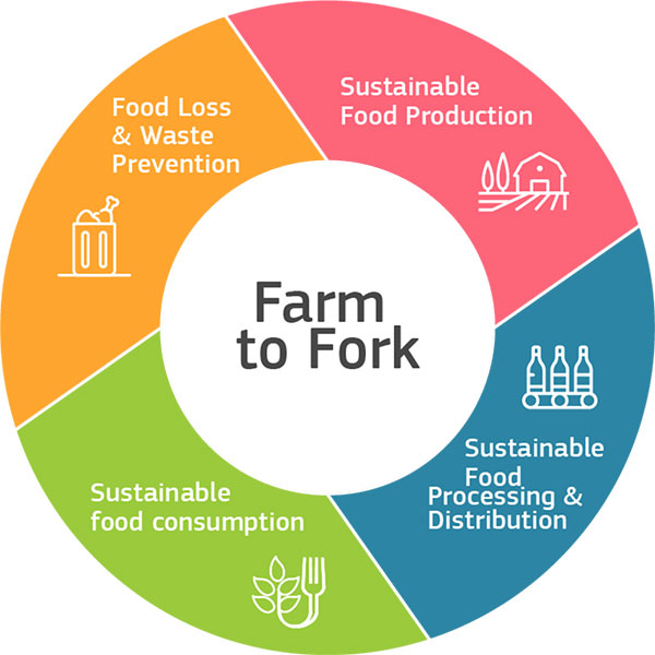 Food Farm2fork Ring Credit Europe.eu